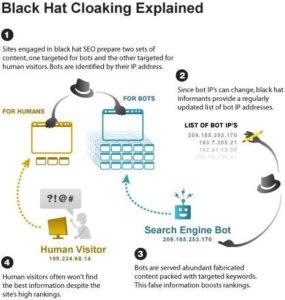 Cloaking Black Hat SEO Technique